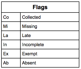 PowerTeacher Pro Assignment Flags